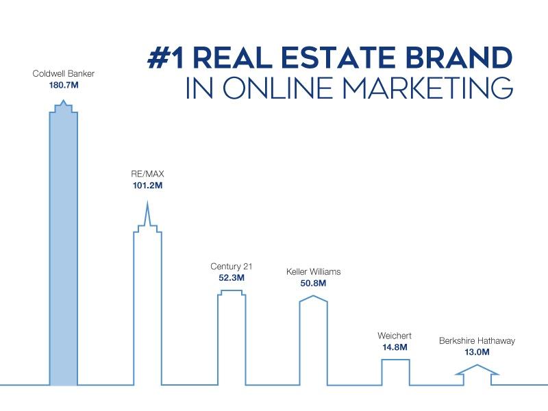 Coldwell Banker #1 real estate online marketing